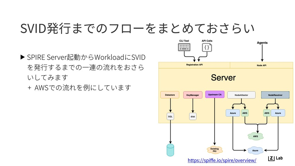 SVID発⾏までのフローをまとめておさらい ▶ SPIRE Server起動からWorkloa...