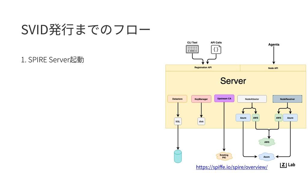 SVID発⾏までのフロー 1. SPIRE Server起動 https://spiffe.io...