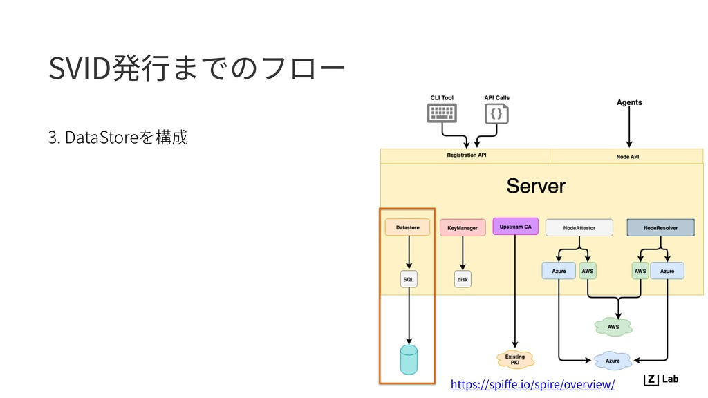 SVID発⾏までのフロー 3. DataStoreを構成 https://spiffe.io/s...