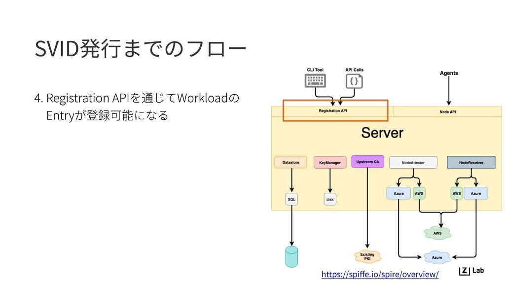 SVID発⾏までのフロー 4. Registration APIを通じてWorkloadの E...