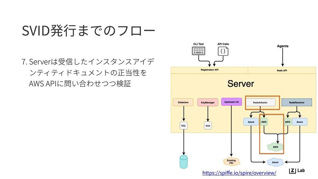 SVID発⾏までのフロー 7. Serverは受信したインスタンスアイデ ンティティドキュメン...