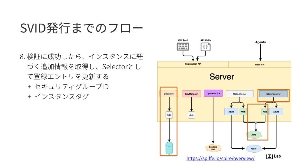 SVID発⾏までのフロー 8. 検証に成功したら、インスタンスに紐 づく追加情報を取得し、Se...