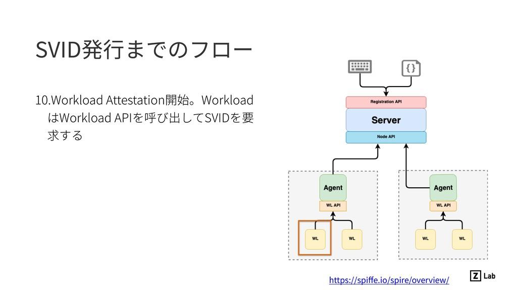 SVID発⾏までのフロー 10.Workload Attestation開始。Workload...
