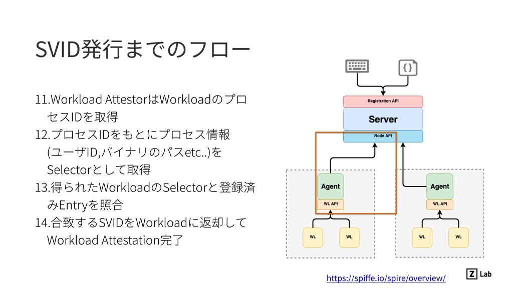 SVID発⾏までのフロー 11.Workload AttestorはWorkloadのプロ セ...