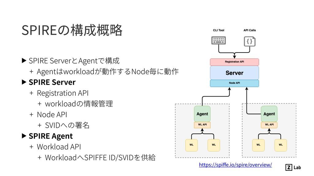 SPIREの構成概略 ▶ SPIRE ServerとAgentで構成 + Agentはwork...
