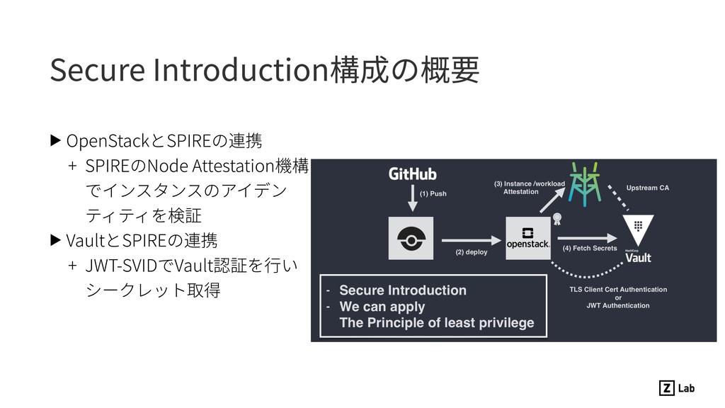 Secure Introduction構成の概要 ▶ OpenStackとSPIREの連携 +...