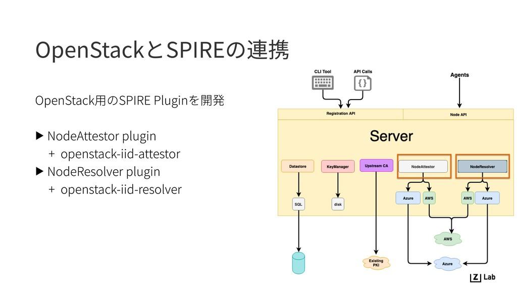 OpenStackとSPIREの連携 OpenStack⽤のSPIRE Pluginを開発 ▶...