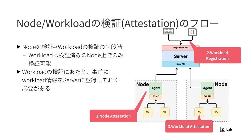 ▶ Nodeの検証->Workloadの検証の2段階 + Workloadは検証済みのNode...