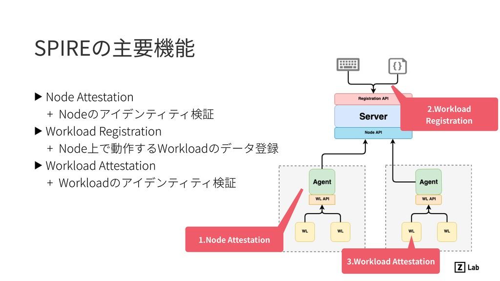 SPIREの主要機能 ▶ Node Attestation + Nodeのアイデンティティ検証...