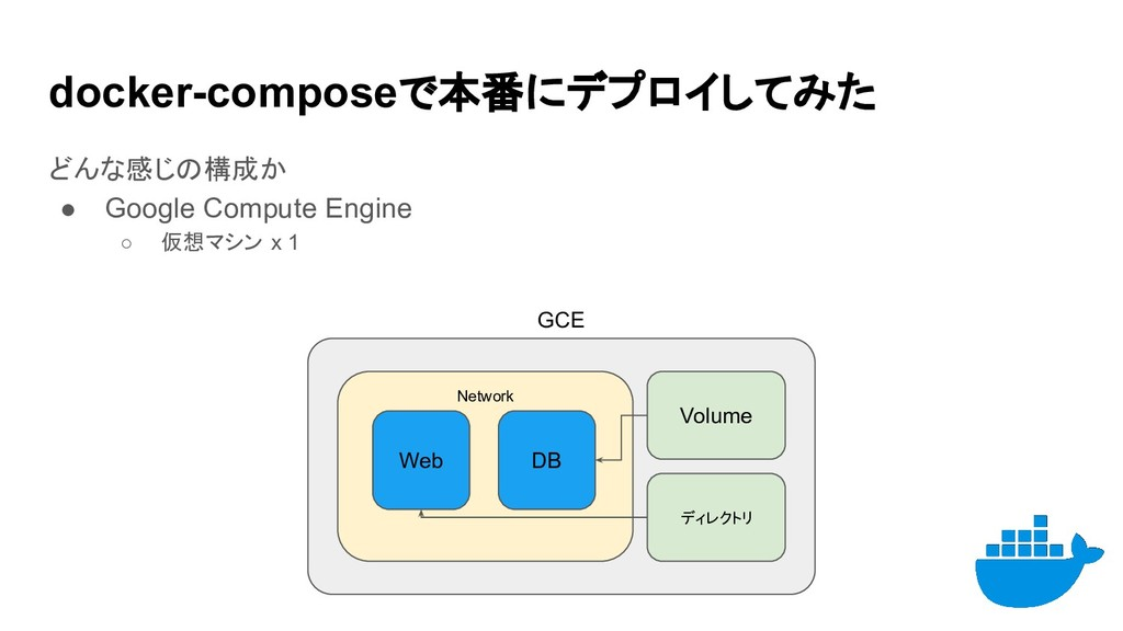 docker-composeで本番にデプロイしてみた どんな感じの構成か ● Google C...
