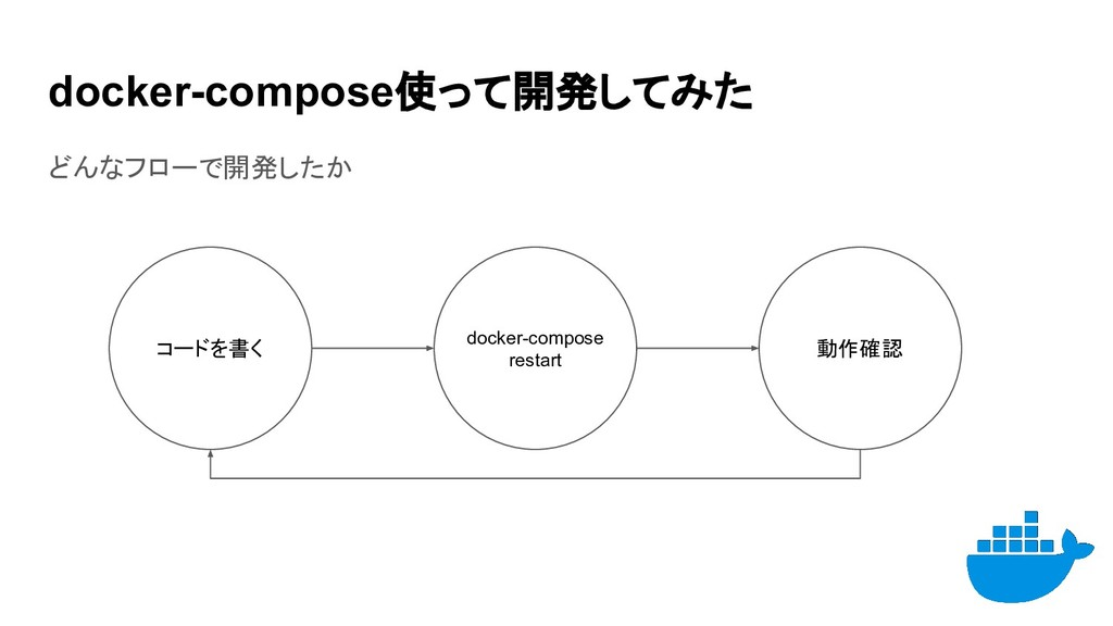 docker-compose使って開発してみた どんなフローで開発したか コードを書く doc...