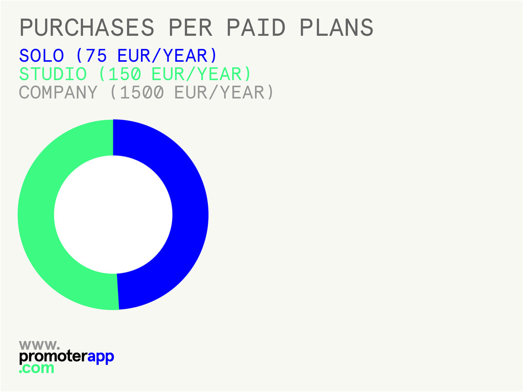 PURCHASES PER PAID PLANS SOLO (75 EUR/YEAR) STU...