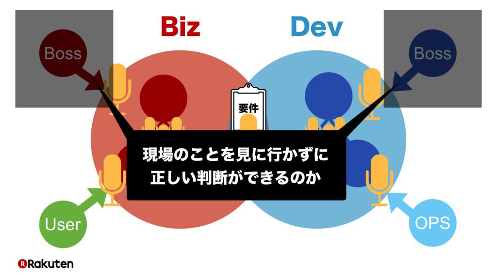 #J[ %FW ཁ݅ ϓϩμΫτ Boss Boss OPS User ݱͷ͜ͱΛݟʹߦ͔ͣ...