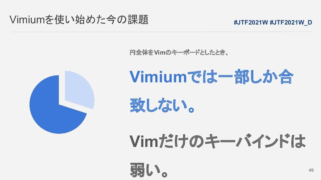 Vimiumを使い始めた今の課題 #JTF2021W #JTF2021W_D 49 円全体をV...