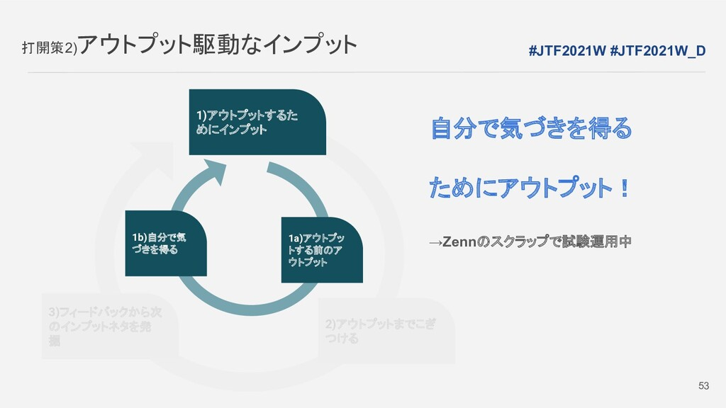 1)アウトプットするた めにインプット 打開策2)アウトプット駆動なインプット #JTF202...