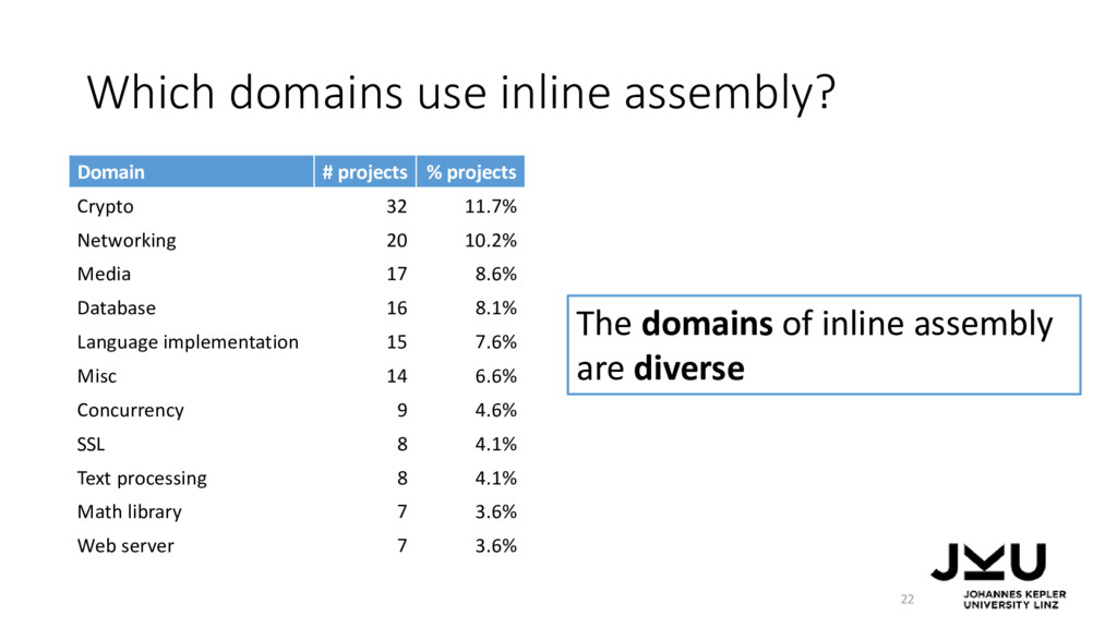 Which domains use inline assembly? Domain # pro...
