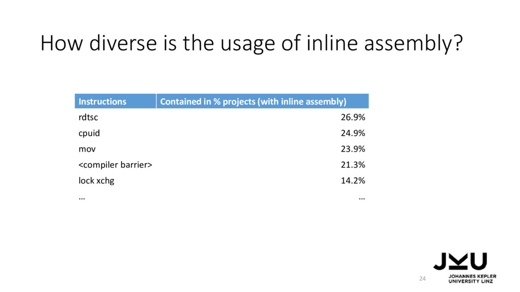 How diverse is the usage of inline assembly? In...