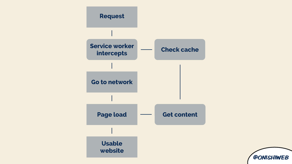 @onishiweb Go to network Service worker interce...