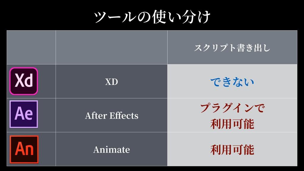 ツールの使い分け スクリプト書き出し XD できない After Effects プラグインで...