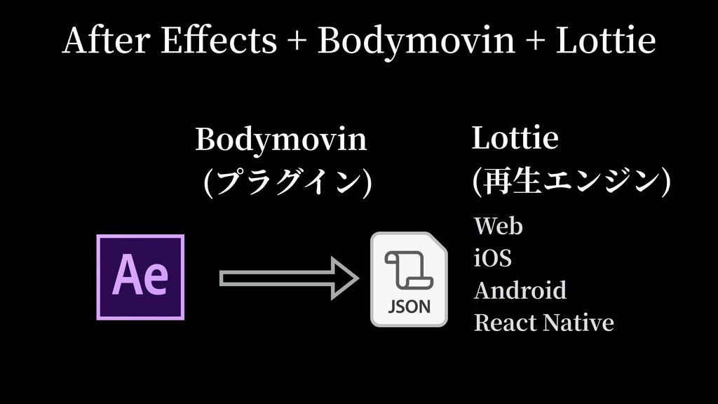 After Effects + Bodymovin + Lottie Web iOS Andro...