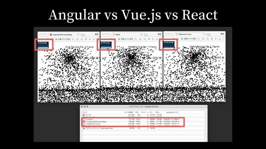 Angular vs Vue.js vs React