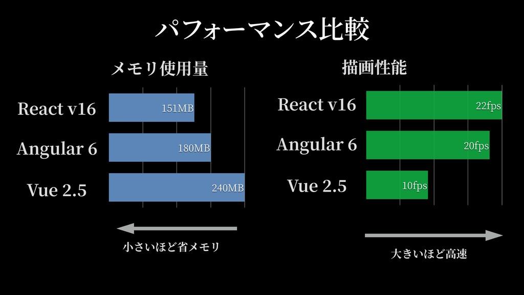 パフ ォーマンス⽐較 React Angular Vue MB MB MB React Ang...
