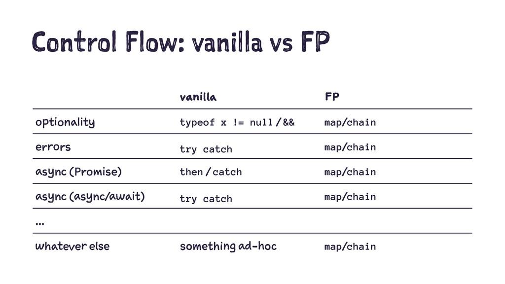 Control Flow: vanilla vs FP vanilla FP optional...