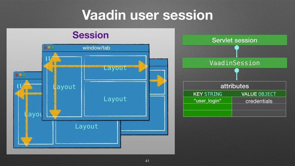 Session Vaadin user session 41 window/tab U Lay...