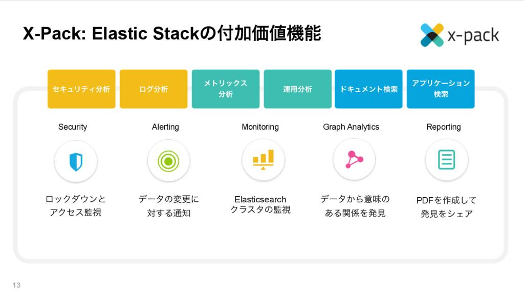 X-Pack: Elastic StackͷՃՁػ 13 \ ηΩϡϦςΟੳ ϩάੳ...