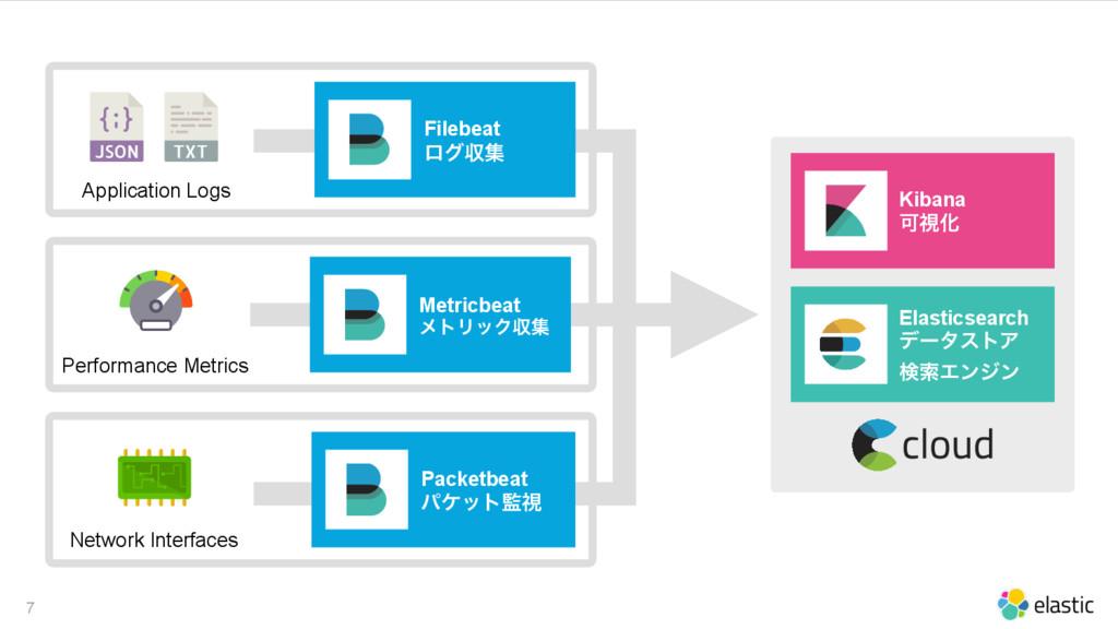 7 Performance Metrics Application Logs Filebeat...