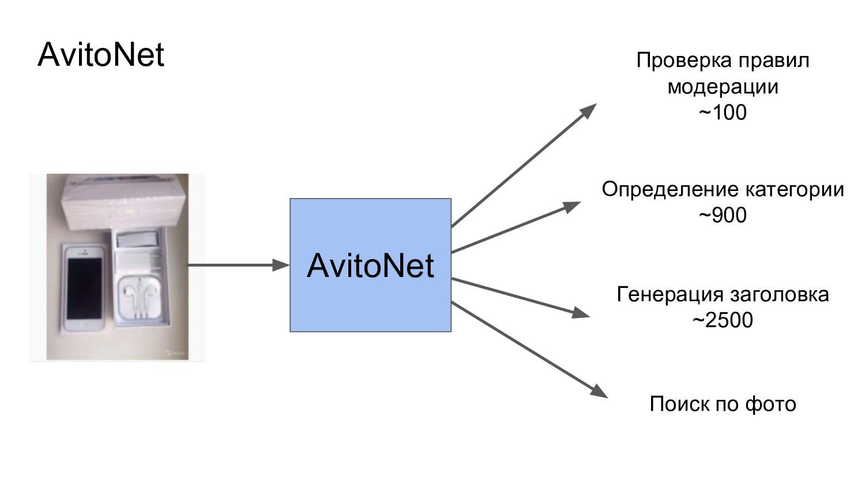 AvitoNet AvitoNet Проверка правил модерации ~10...