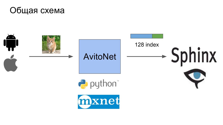 Общая схема AvitoNet 128 index