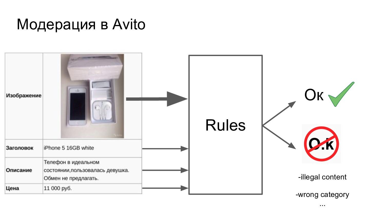 Модерация в Avito Rules Ок -illegal content -wr...