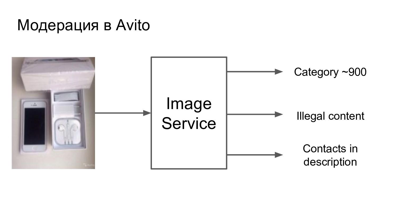 Модерация в Avito Image Service Category ~900 I...