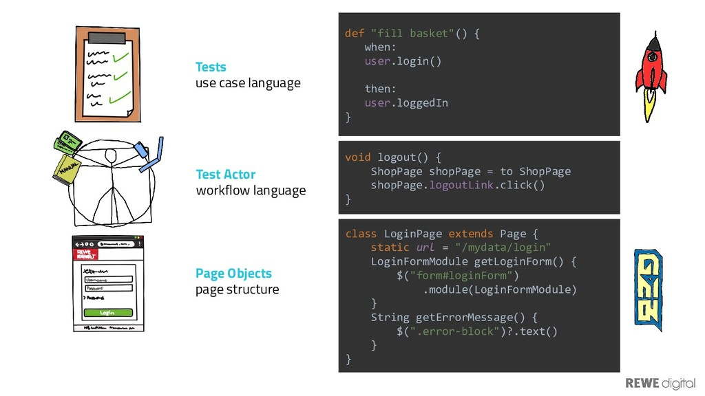 Tests use case language Page Objects page struc...