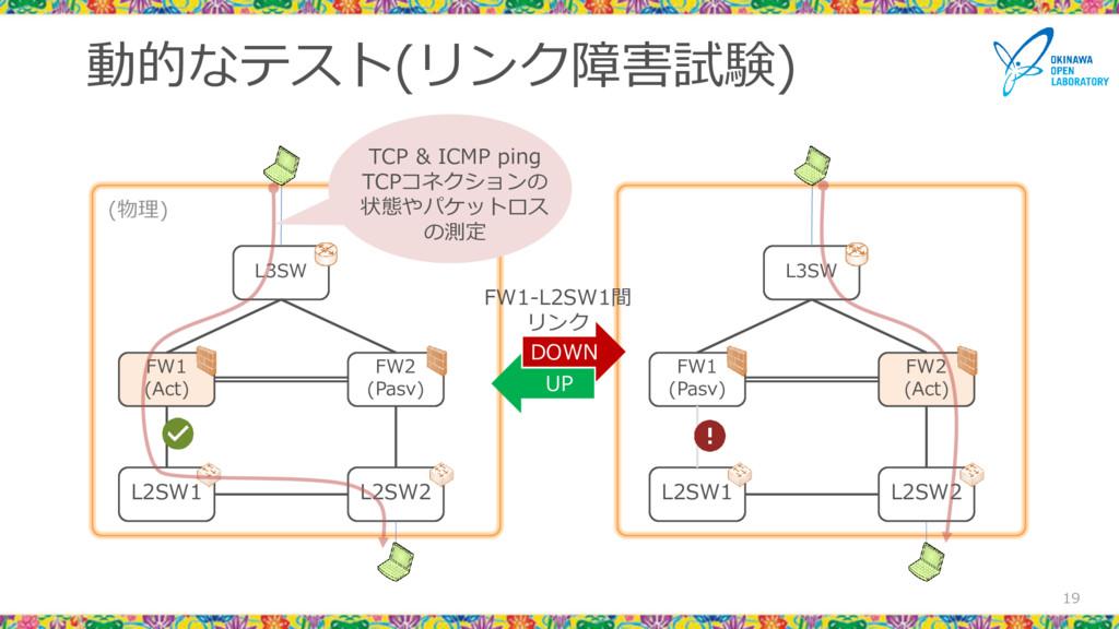 動的なテスト(リンク障害試験) 19 L3SW FW1 (Pasv) FW2 (Act) L2...