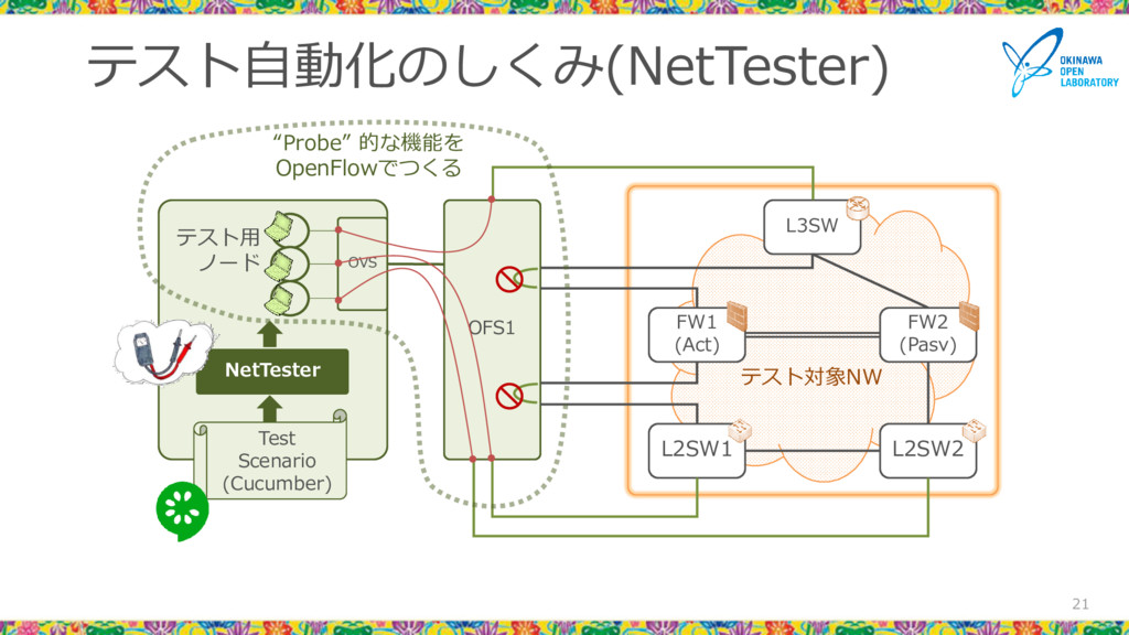 テスト自動化のしくみ(NetTester) 21 L3SW FW1 (Act) FW2 (Pa...