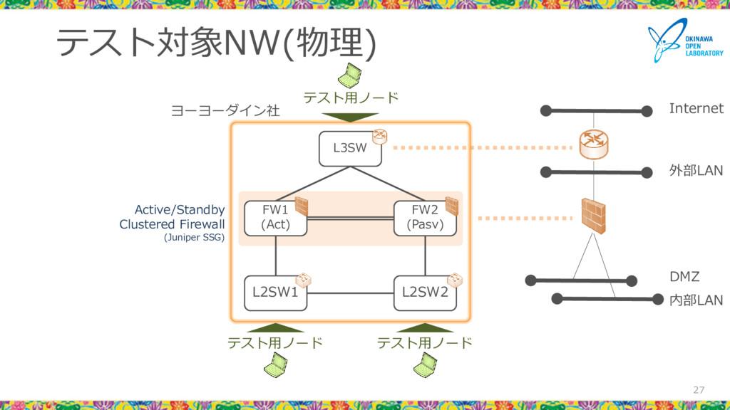 テスト対象NW(物理) 27 L3SW FW1 (Act) FW2 (Pasv) L2SW1 ...