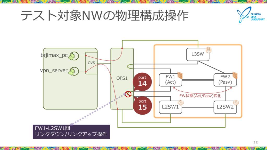 テスト対象NWの物理構成操作 35 L3SW FW1 (Act) FW2 (Pasv) L2S...