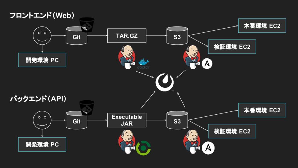 Git Executable JAR S3 検証環境 EC2 本番環境 EC2 開発環境 PC...