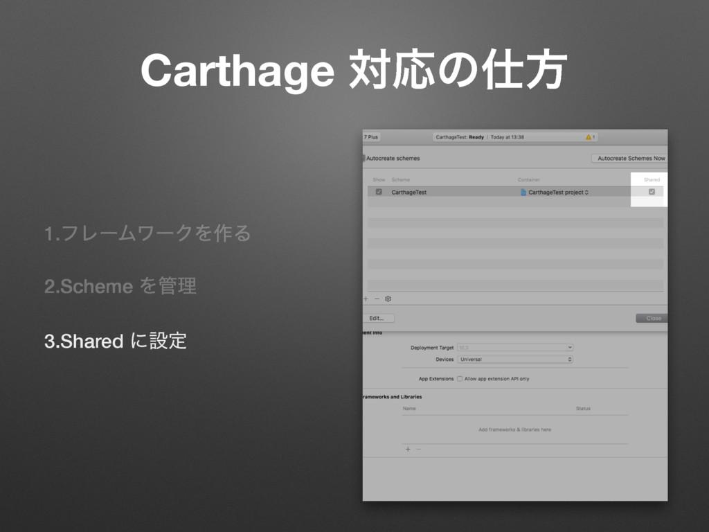 Carthage ରԠͷํ 1.ϑϨʔϜϫʔΫΛ࡞Δ 2.Scheme Λཧ 3.Shar...