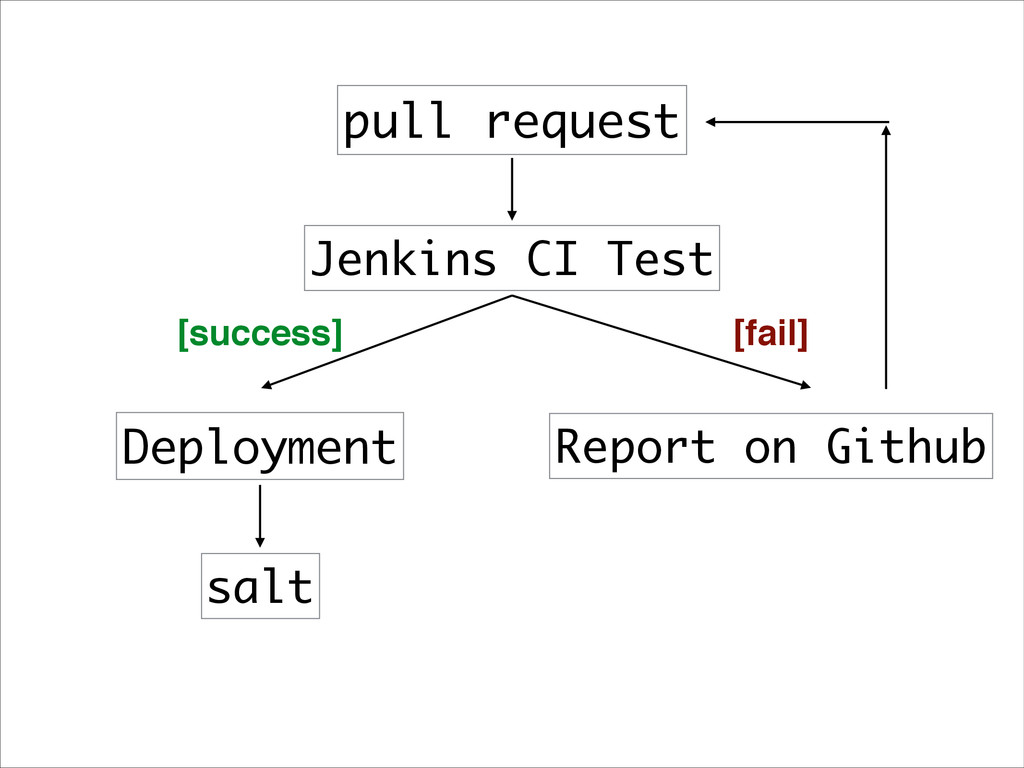 pull request Jenkins CI Test Deployment Report ...