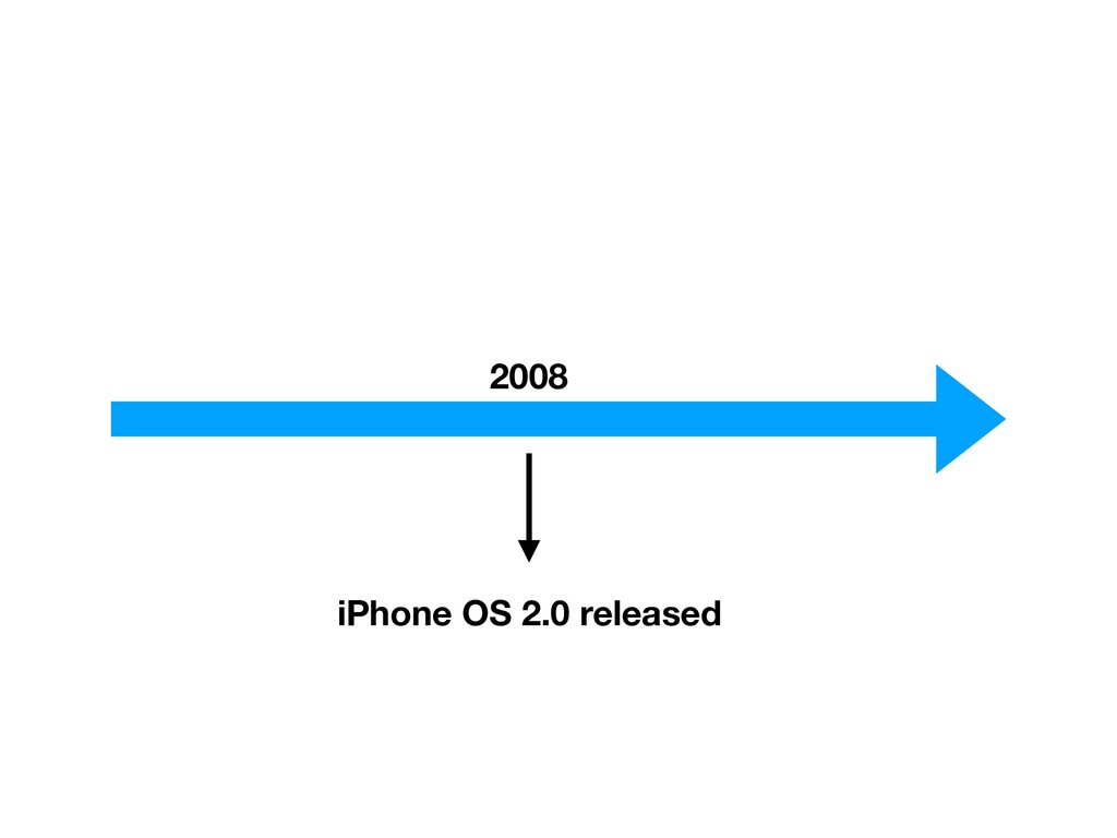 2008 iPhone OS 2.0 released