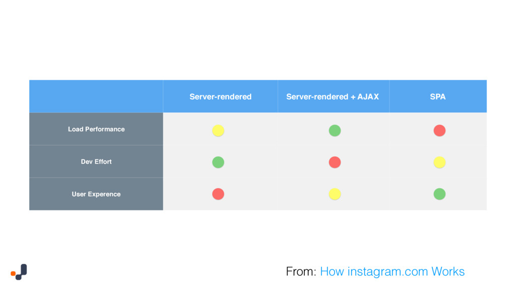 Server-rendered Server-rendered + AJAX SPA Load...