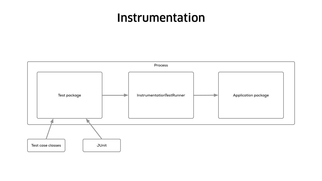 Instrumentation Process Test package Instrument...