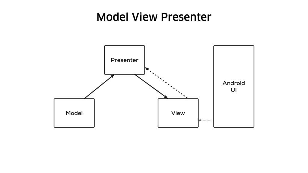 Model View Presenter Model Presenter View Andro...