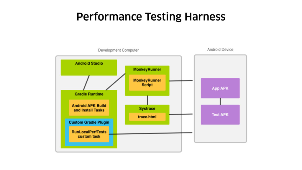 Performance Testing Harness