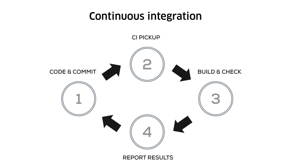 Continuous integration 1 2 3 4 CODE & COMMIT BU...