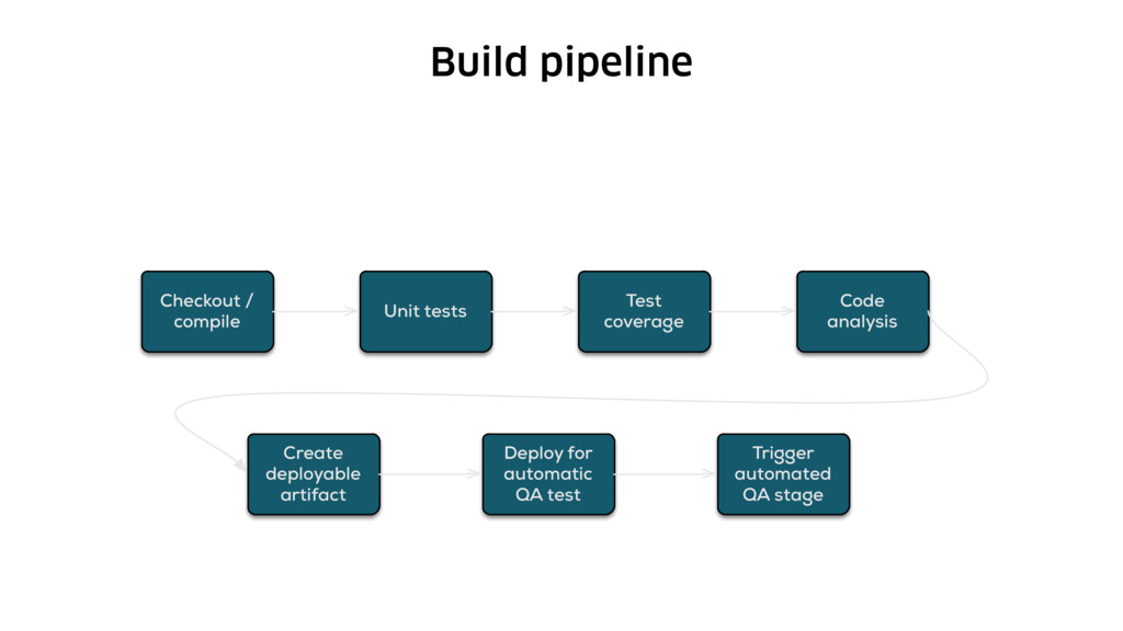 Build pipeline Checkout / compile Unit tests Te...