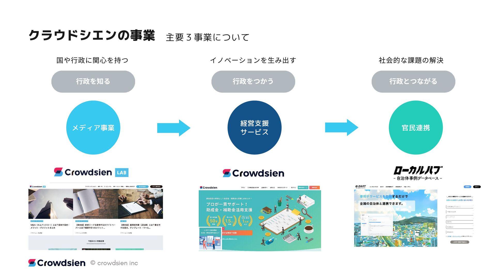業と 援をつなぐプラットフォーム(Crowdsien ) MAIN SERVECE